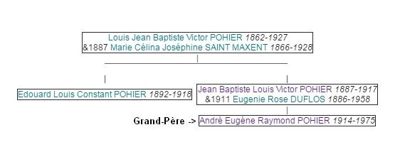 Edouard POHIER - Bournonville